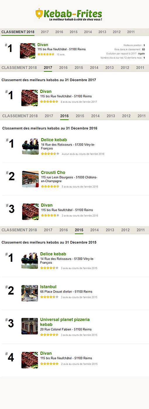 Plaquette classement du site kebab-frite